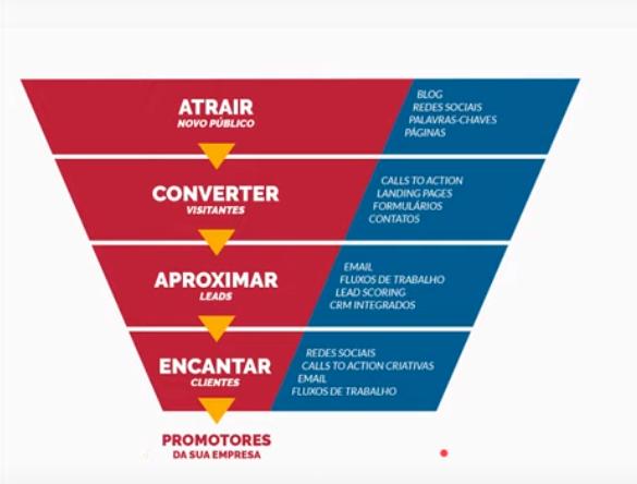 dicas de marketing digital para a área da saúde